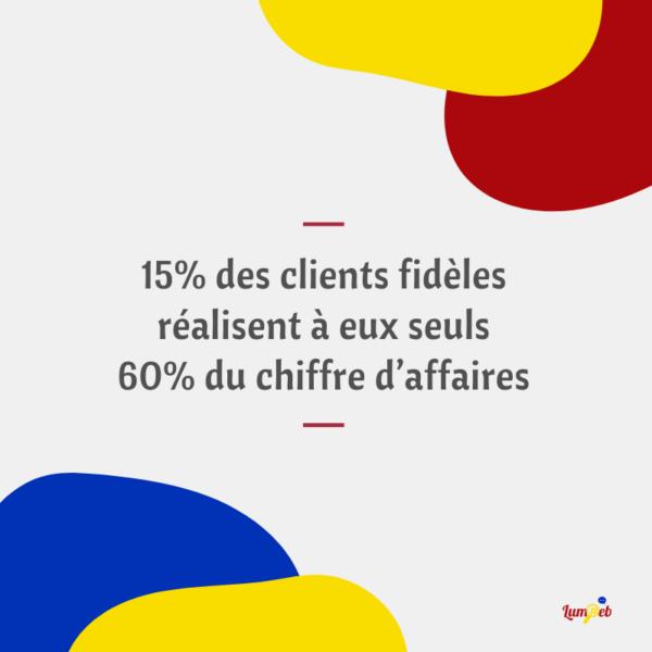 <strong>15% des clients fidèles réalisent à eux seuls 60% du chiffre d'affaires</strong> <em>fidélisation</em><br  /></p><p>